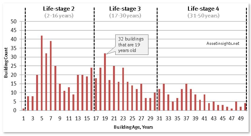 Age cohorts across four life stages