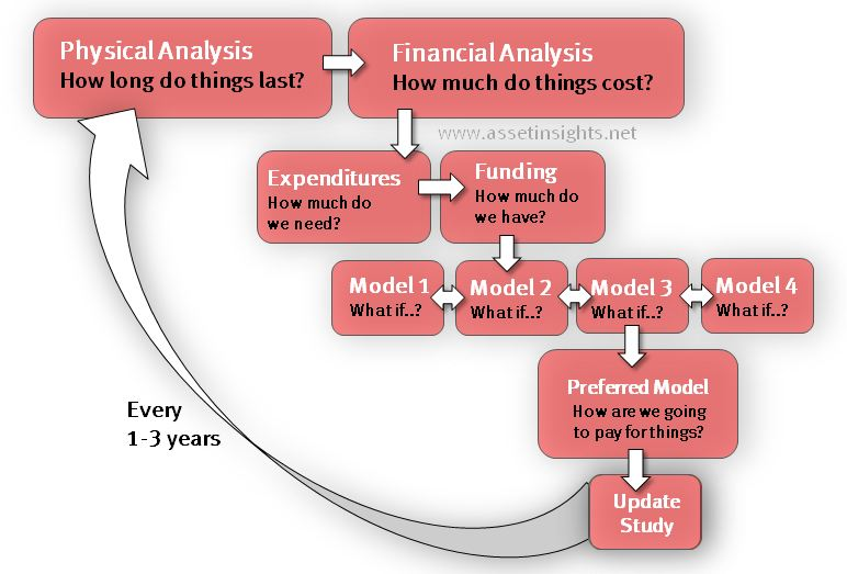 The expenditure model is one the first steps in the financial analysis.