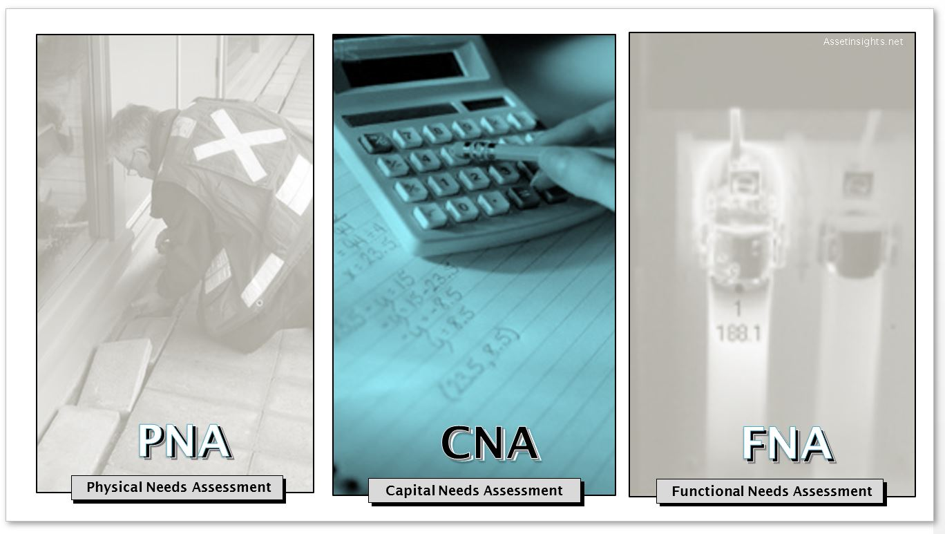 Capital needs assessment (CNA) as part of the triad of three classes of assessments