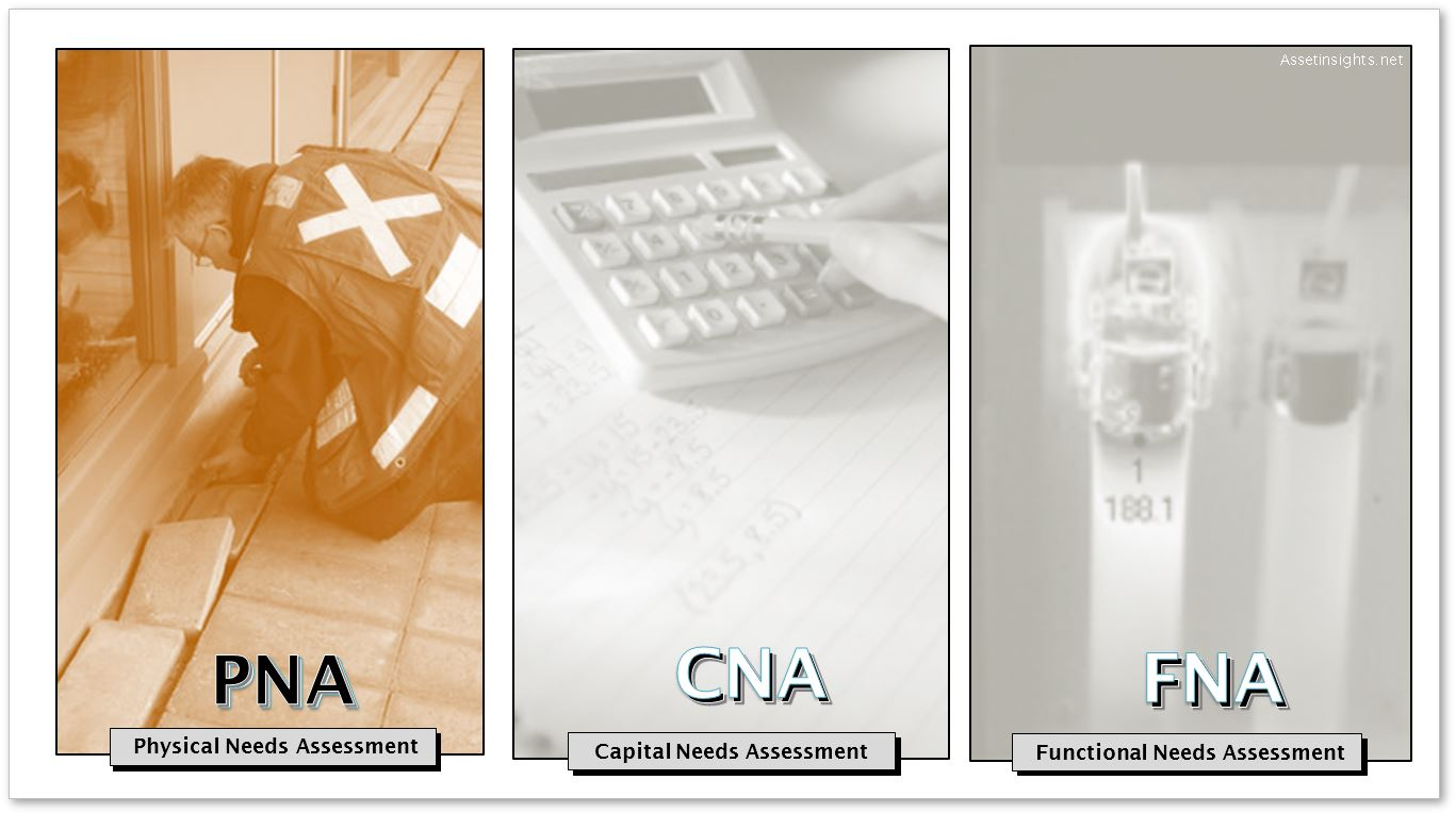 Physical needs assessment (PNA) as part of the triad of three classes of assessments