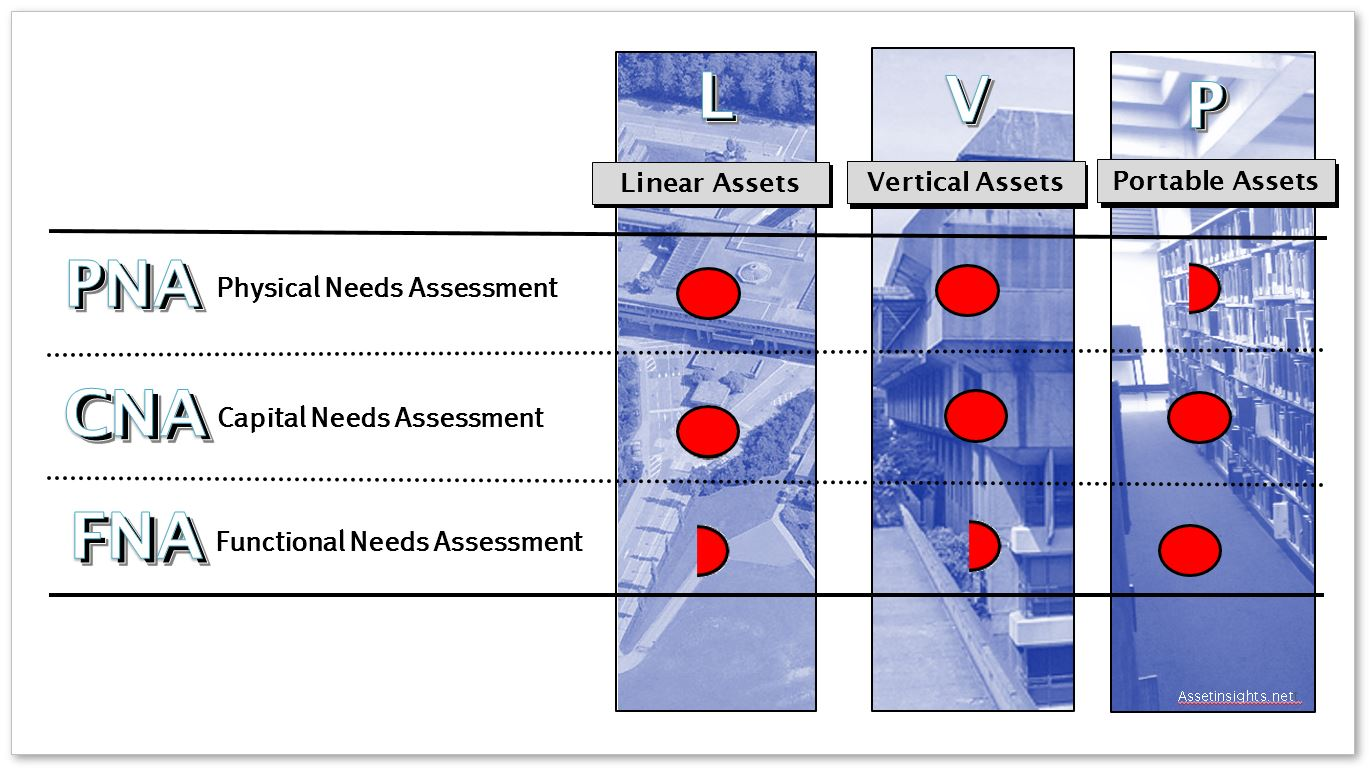 Matrix of assessment tools for vertical assets, linear assets and portable assets