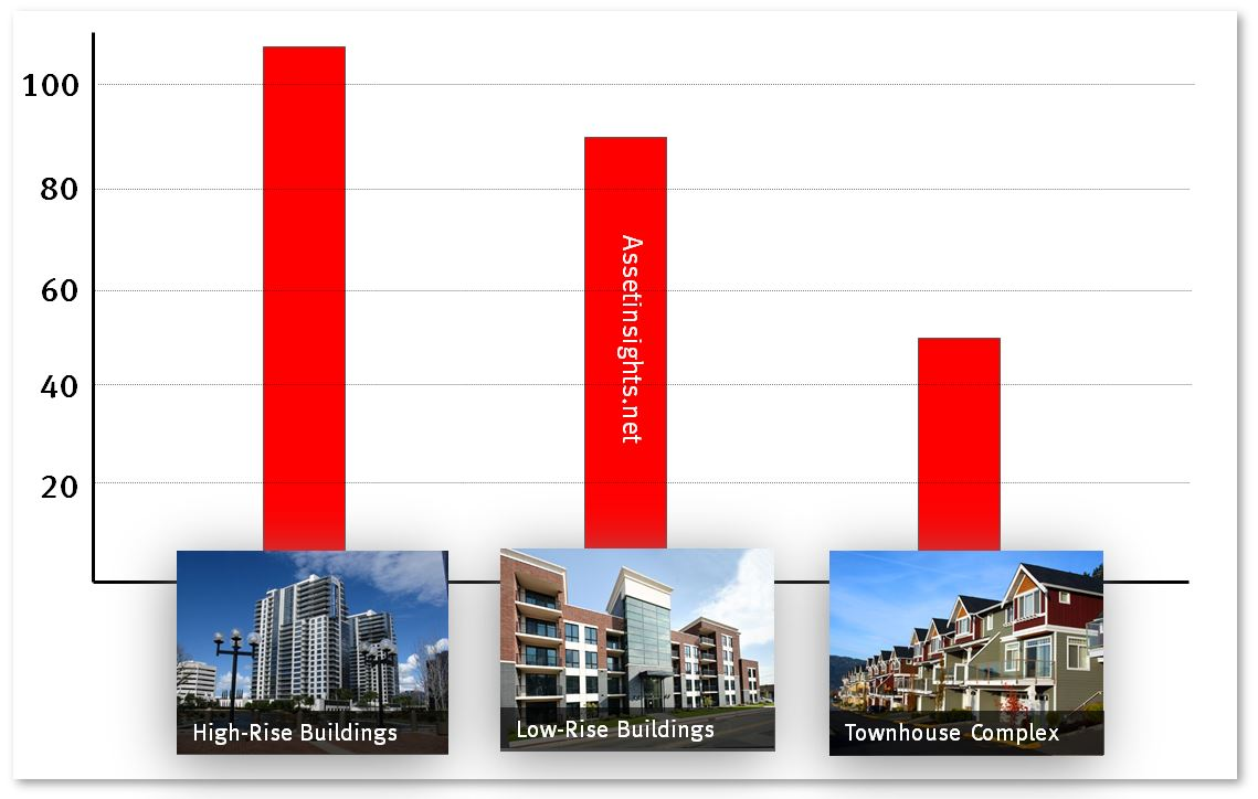 The typical number of assets in a townhouse complex relative to other building classes.