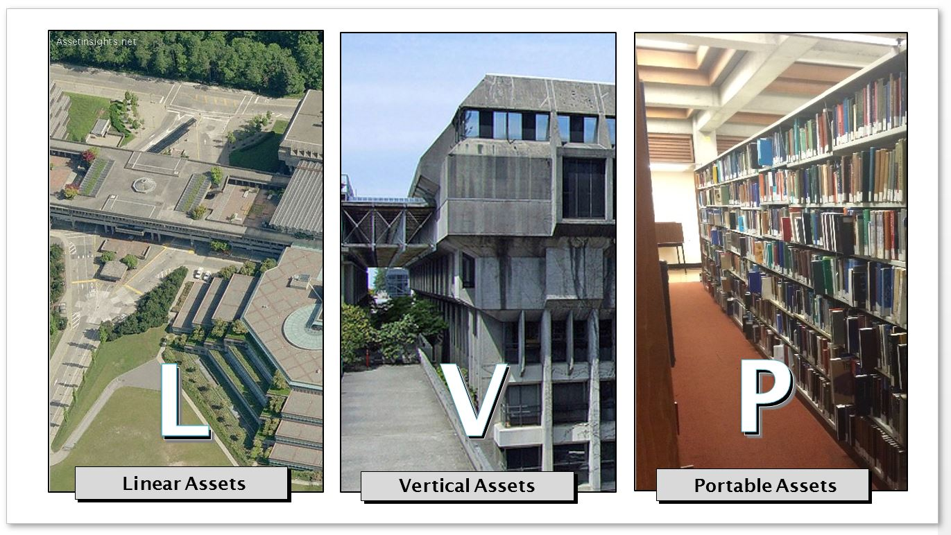 The triad of L-V-P assets: Linear (L), Vertical (V) and Portable (P)