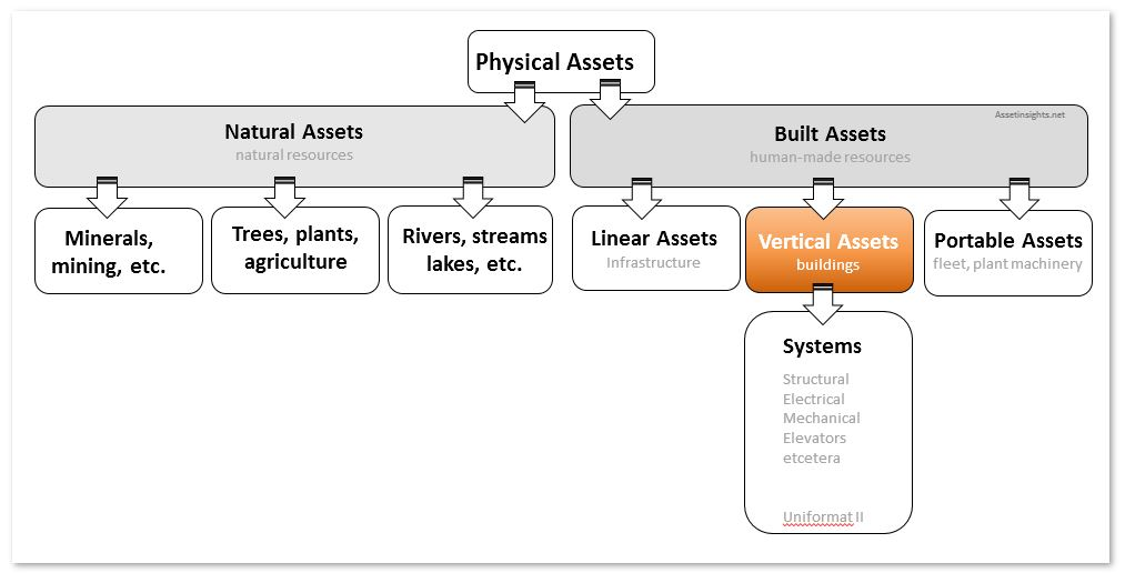Asset hierarchy extending acorss all asset classes