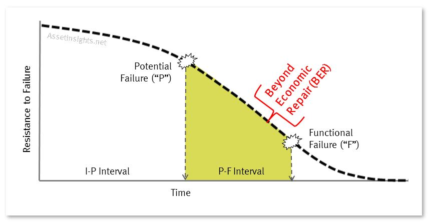 Beyond economic repair (BER) represented conceptually on the P-F curve