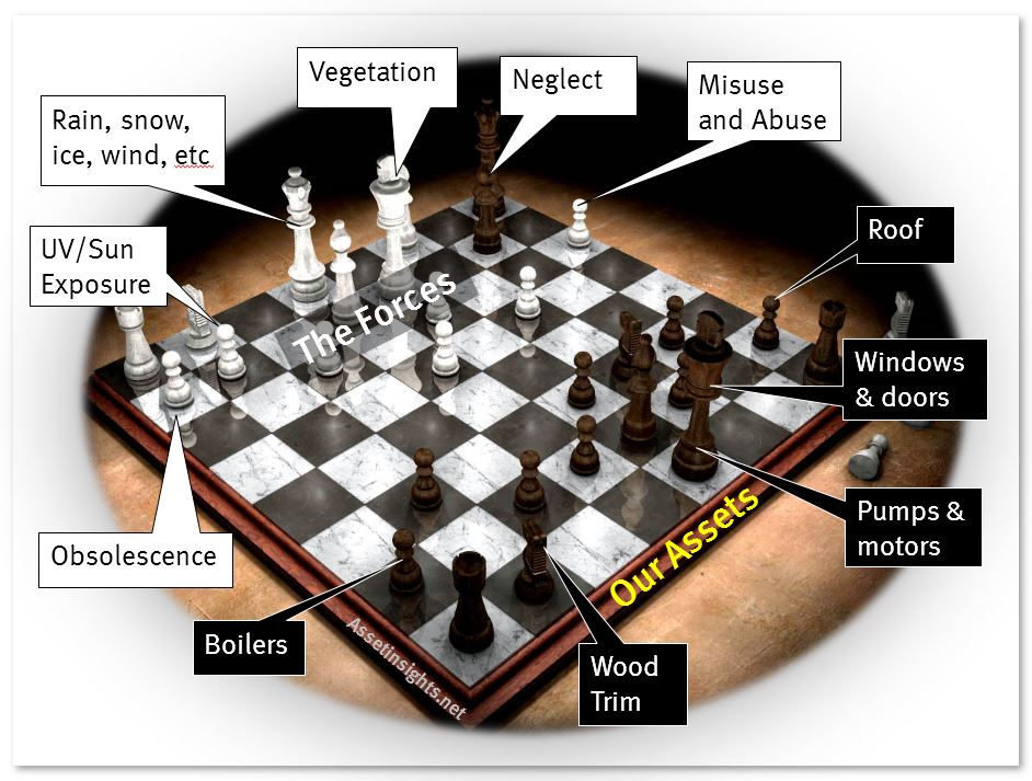 Chessboard analogy to illustrate misuse and abuse as one of the forces of retirement impacting upon the assets in a building