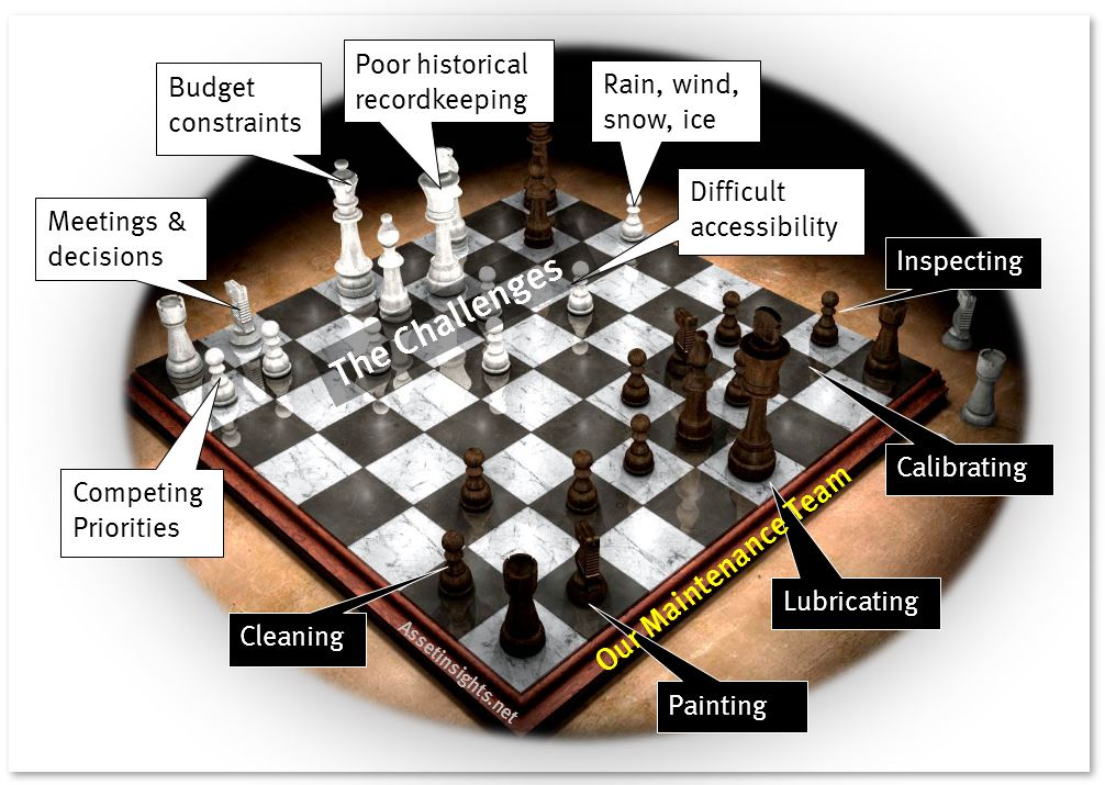 Chessboard analogy to illustrate operational challenges
