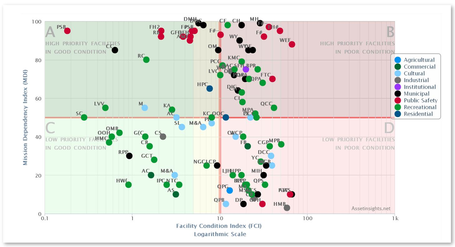 A sample of a condition-priority matrix for a large portfolio of facilities from different departments