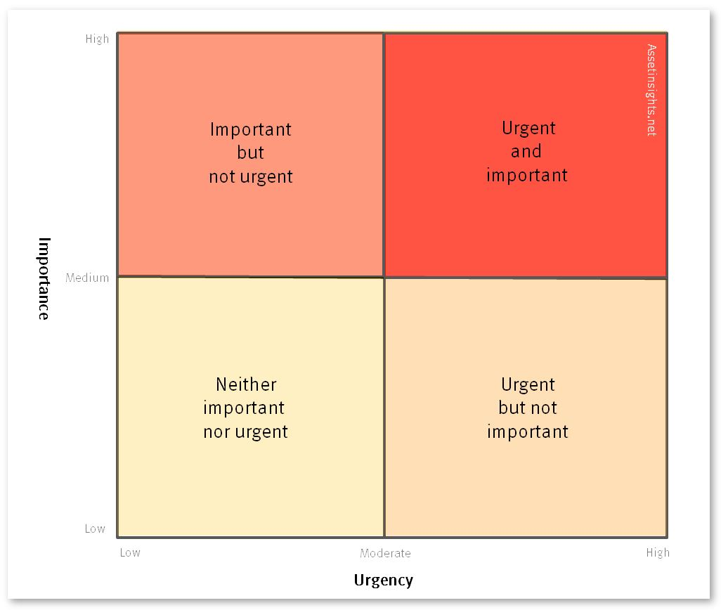 Priority Scale/Levels