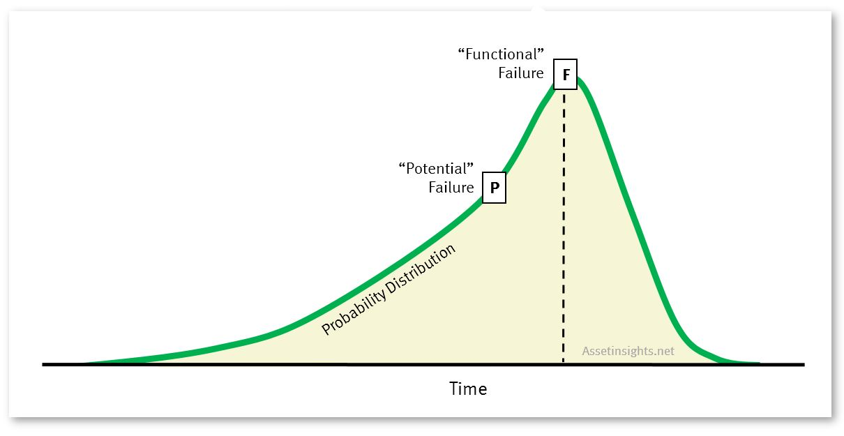 Survivor curve with the point of functional failure at the modal year (critical year).