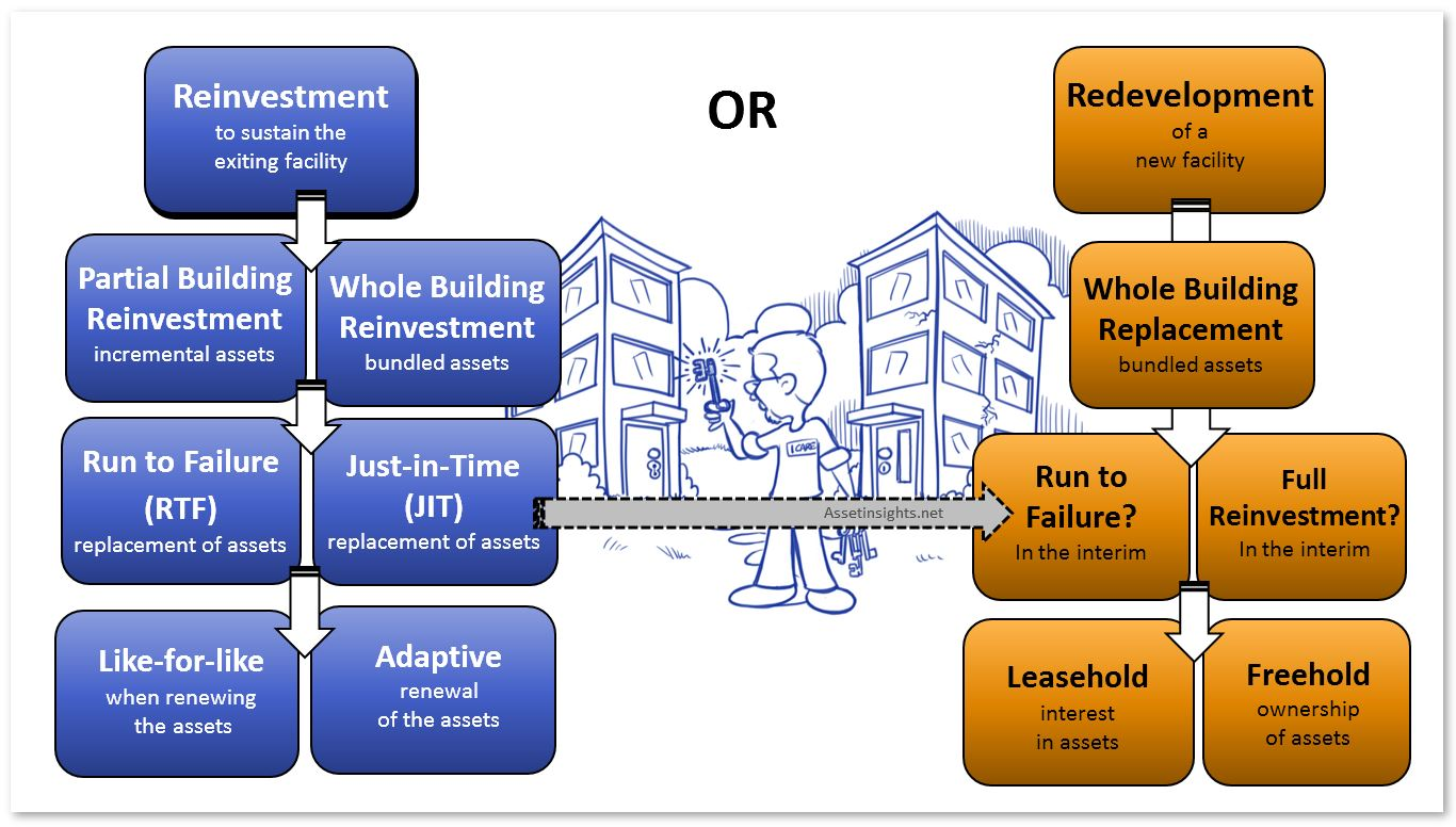 A decision tree indicating the alternative paths to reinvestment or redevelopment/replacement