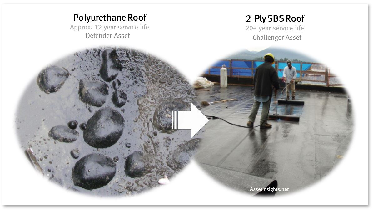 Polyurethane roof (12 year life) replaced with upgraded SBS roof (20 year life).