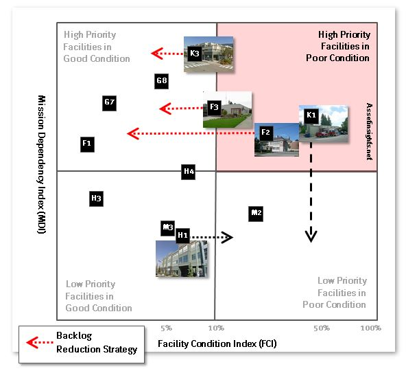 Backlog reduction strategy for some facilities presented on the Condition-Priority matrix.