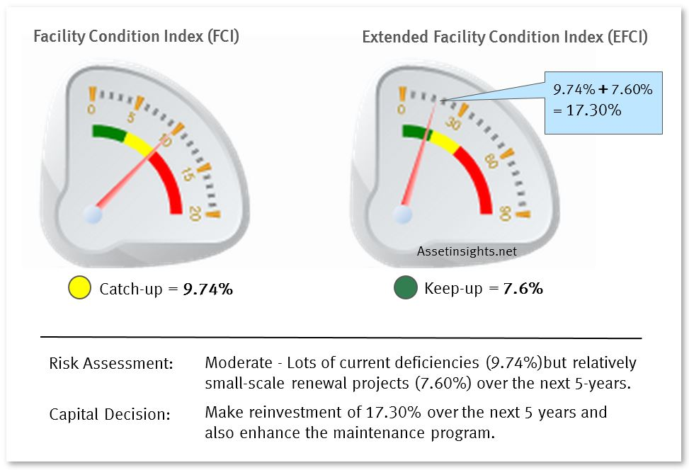 Example of a facility in poor condition established by the facility condition index and extended facility condition index
