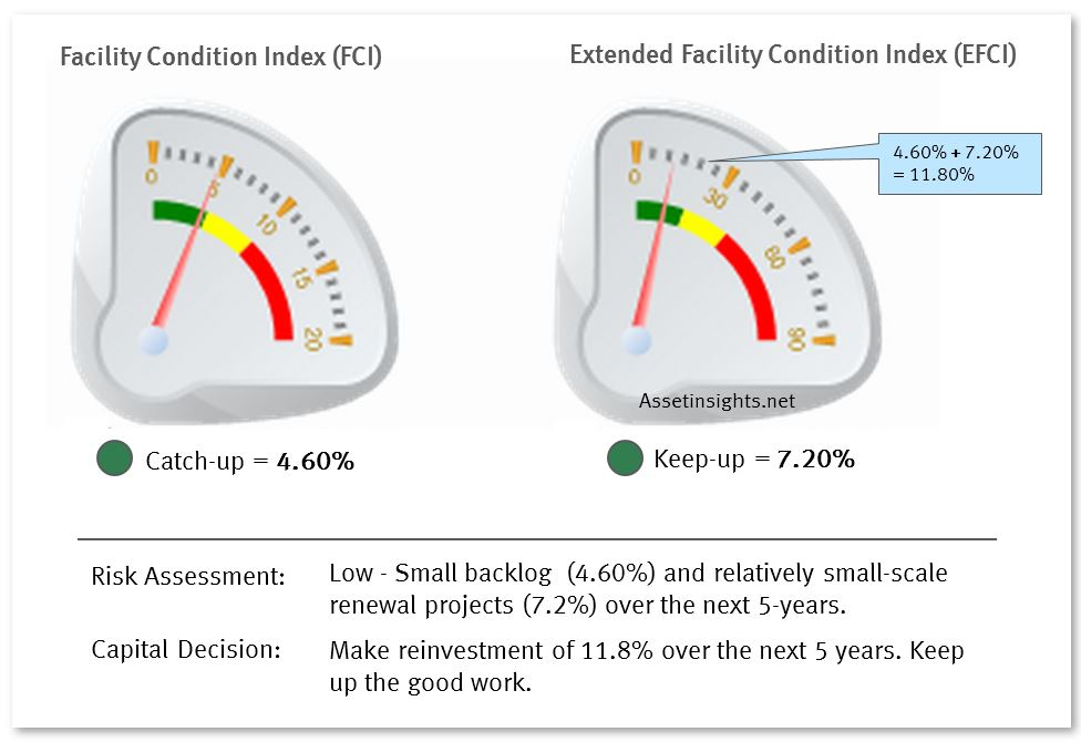 Example of a facility in poor condition established by the faciltiy condition index and extended facility condition index