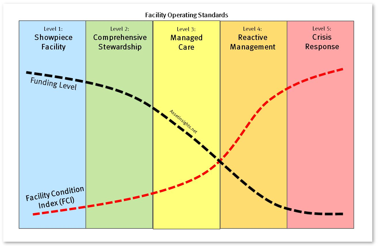Relationship between FCI, funding levels and facility operating standards.
