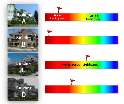 Comparison of funding levels at four alternative buildings, labeled A through D