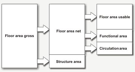 Gross Floor Area