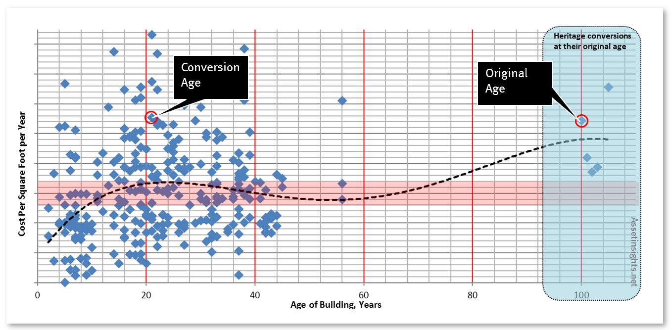 Heritage conversion buildings represented on a scatter plot and compared to their original age