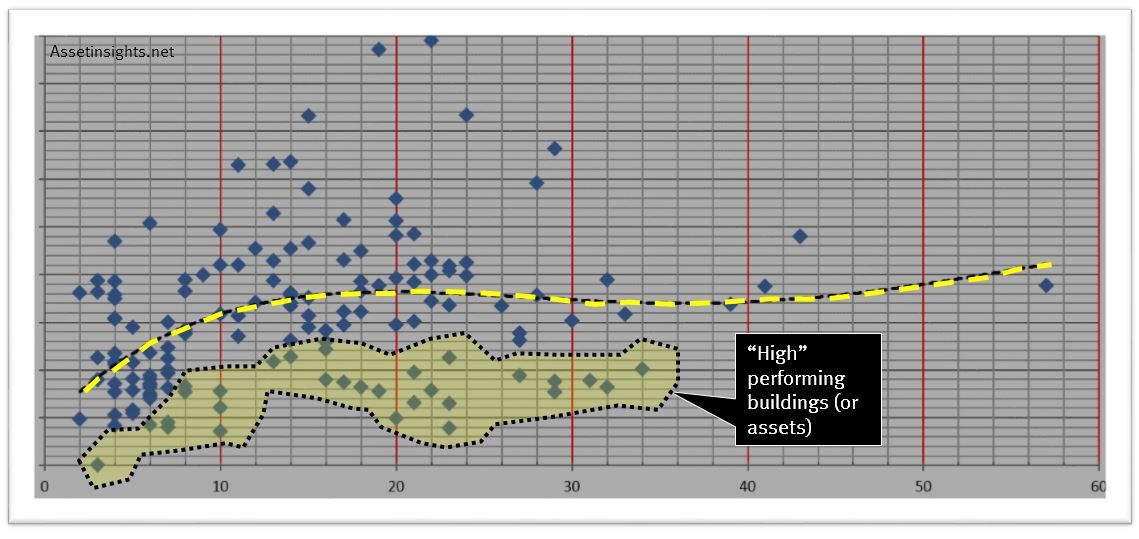 "The ""high"" performers identified on a scatter plot"