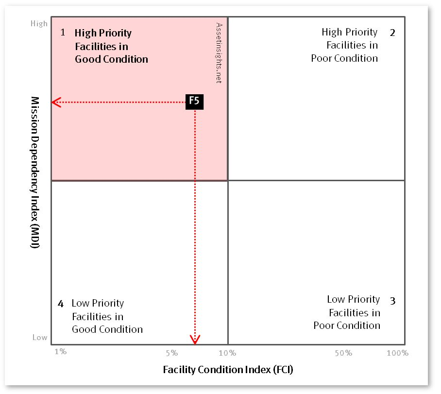 "Condition-Priority matrix indicating the quadrant with high priority facilities in relatively ""good"" condition."