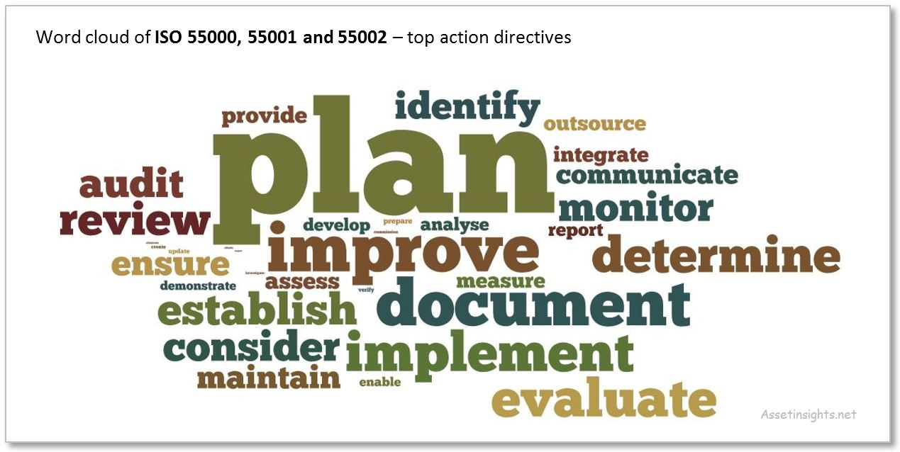 Word cloud to illustrate the action verbs in the ISO 55000 standard
