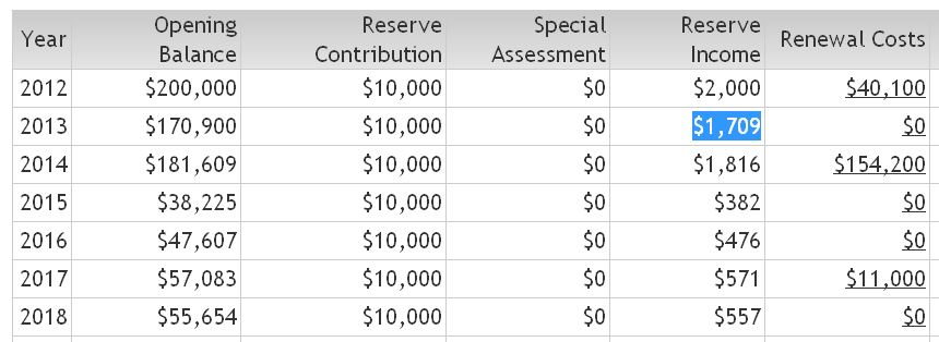 Cash flow table reflecting interest being earned on the reserve balance each fiscal year.