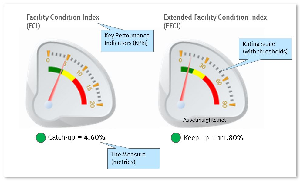 Distinction between a Key Performance Indicator (KPI), a measure, a rating scale and a threshold