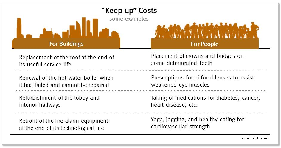 Table with examples of keep-up costs for buildings and people.