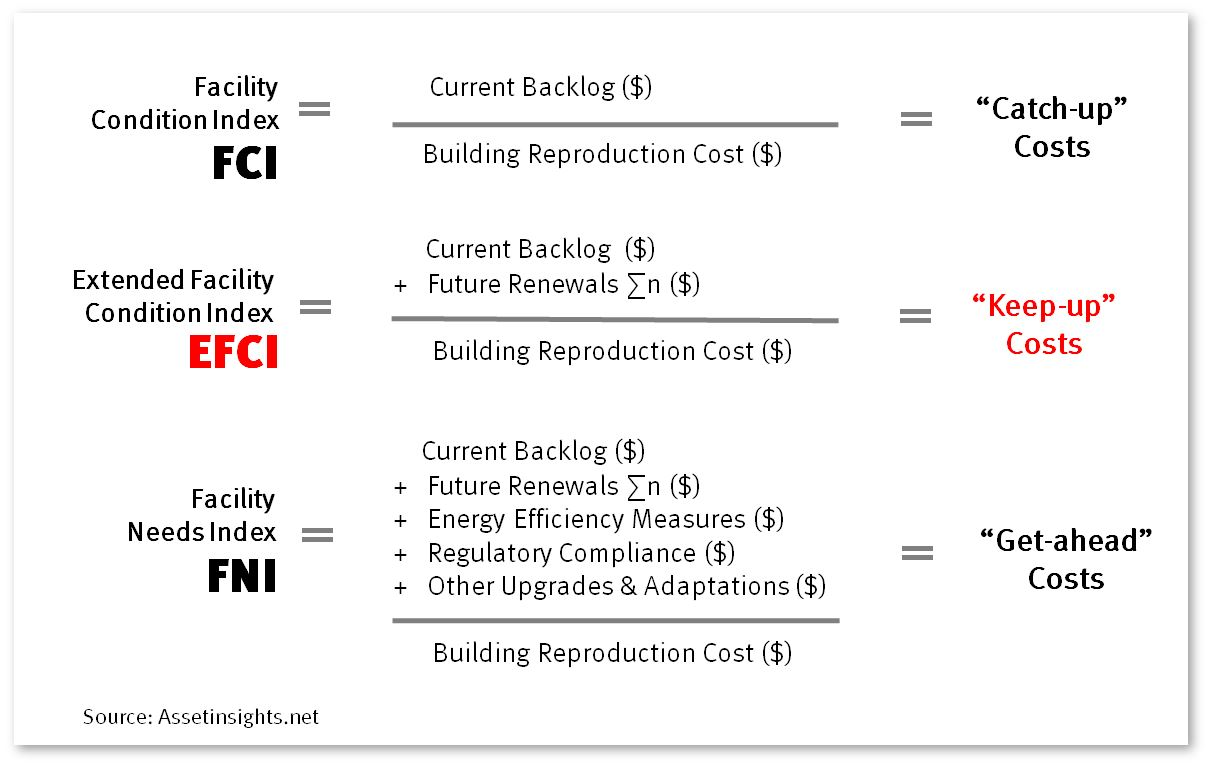 The formula to calculate keep-up costs and other reinvestment formulas.