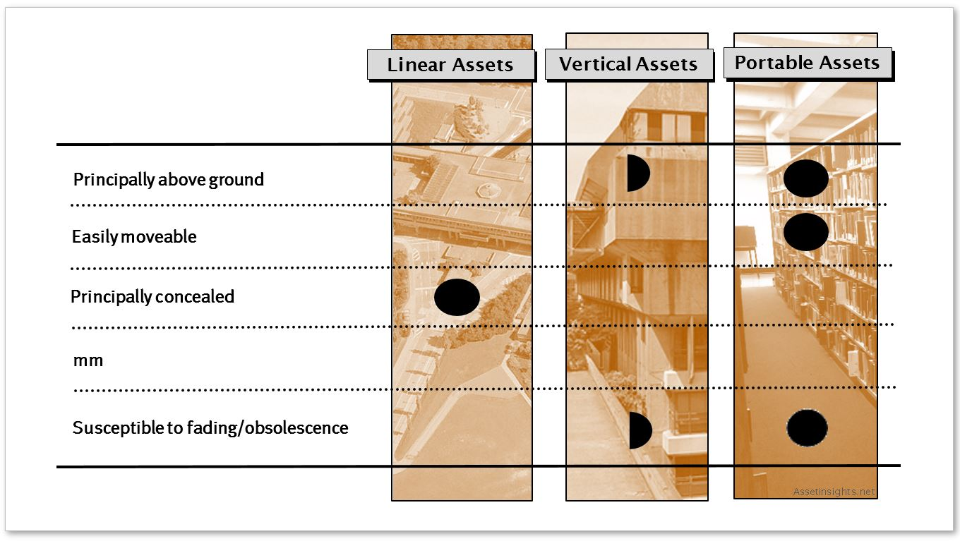 Matrix of the different attributes of vertical assets, linear assets and portable assets
