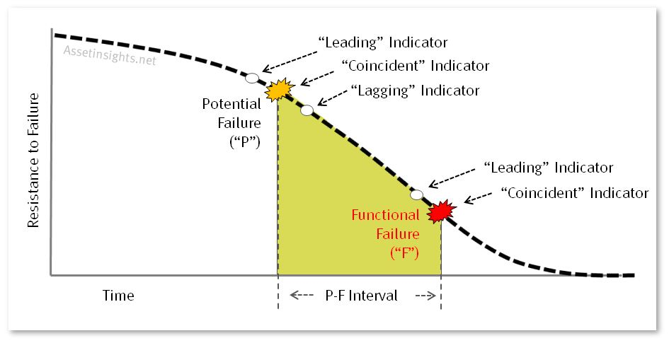 Leading indicators, lagging indicators and coincident indicators on a PF Curve.
