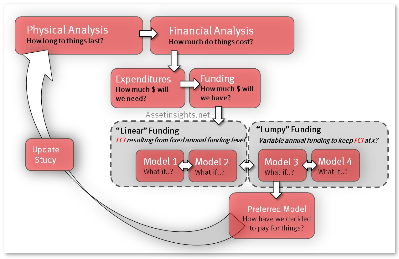 Workflow to illustrate how lumpy funding models form part of a sensitivity analysis.