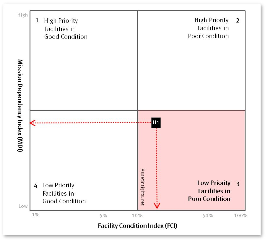 "Condition-Priority matrix indicating the quadrant with low priority facilities in relatively ""poor""condition."