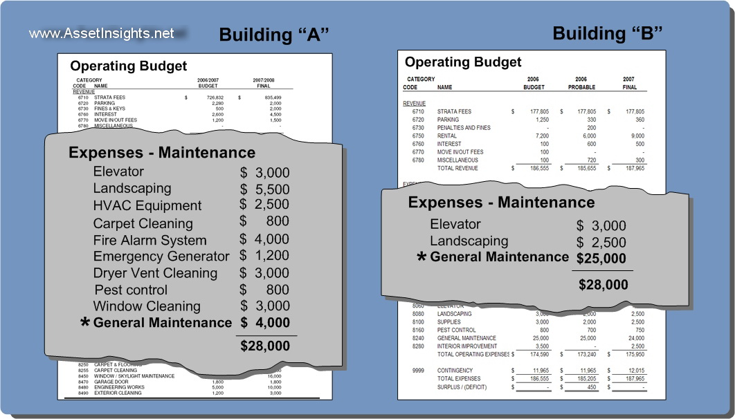 Operating budget comparisons.
