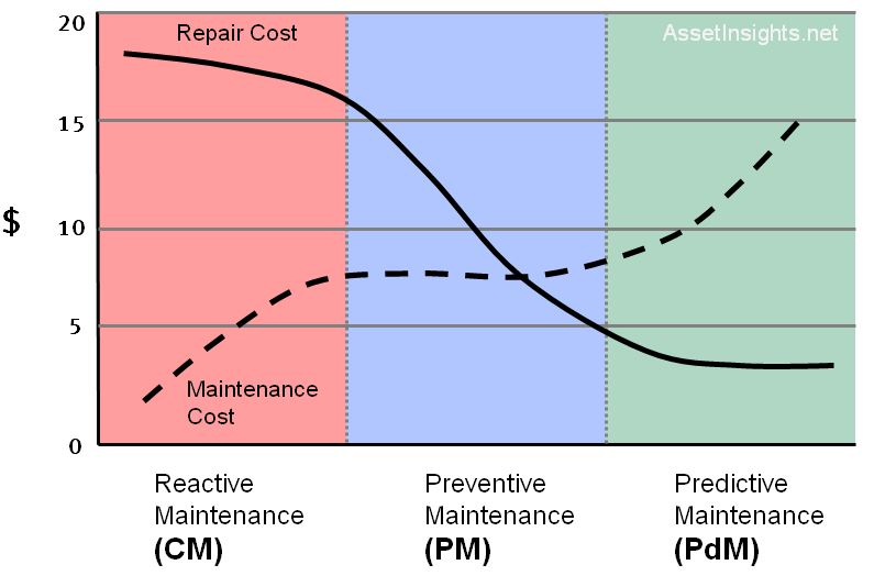 What is Reliability Centered Maintenance (RCM)?