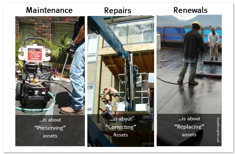 Correlation of maintenance, repairs and renewals.