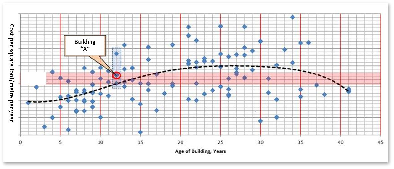 An example of an age-reinvestment matrix for a class of buildings.