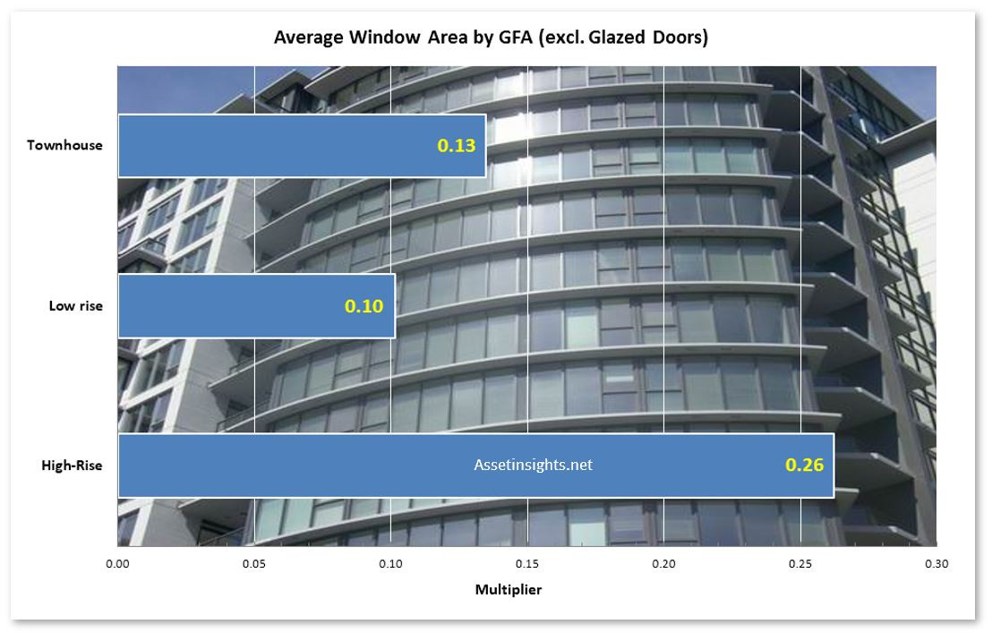 Example of a rule of thumb for window area based upon a multiplier of GFA