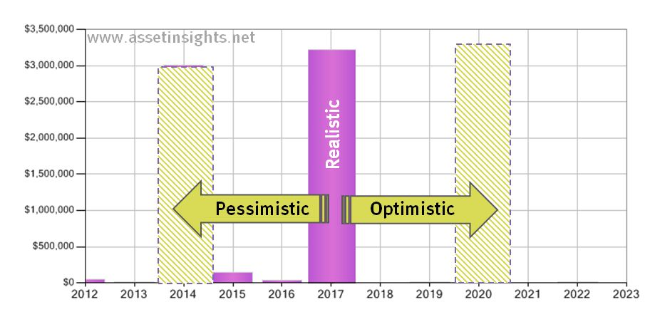 Comparison of optimistic, pessimistic and realistic projections of a future event.