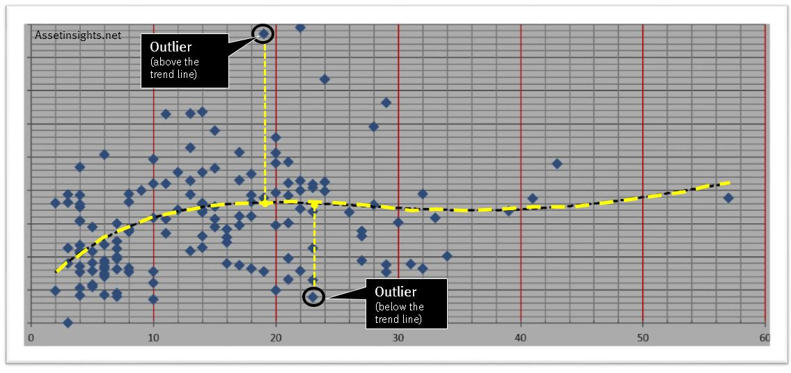 Outliers relative to the trend line of a scatter plot