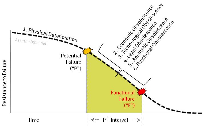 The forces of retirement mapped onto the P-F curve