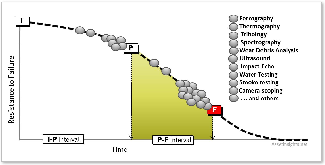 Major maintenance tasks as one of the treatments along the P-F Curve in relation to Potential Failure (P) and Functional Failure (F)