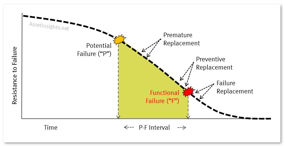 Preventive replacement mapped onto the P-F curve to illustrate the relationship with functional failure (F)