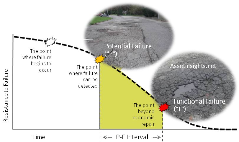 P-F interval illustrated with asphalt paving
