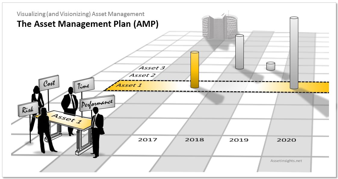 An Asset Management Plan (AMP) will optimize value by making appropriate trade-offs between risk, cost and performance