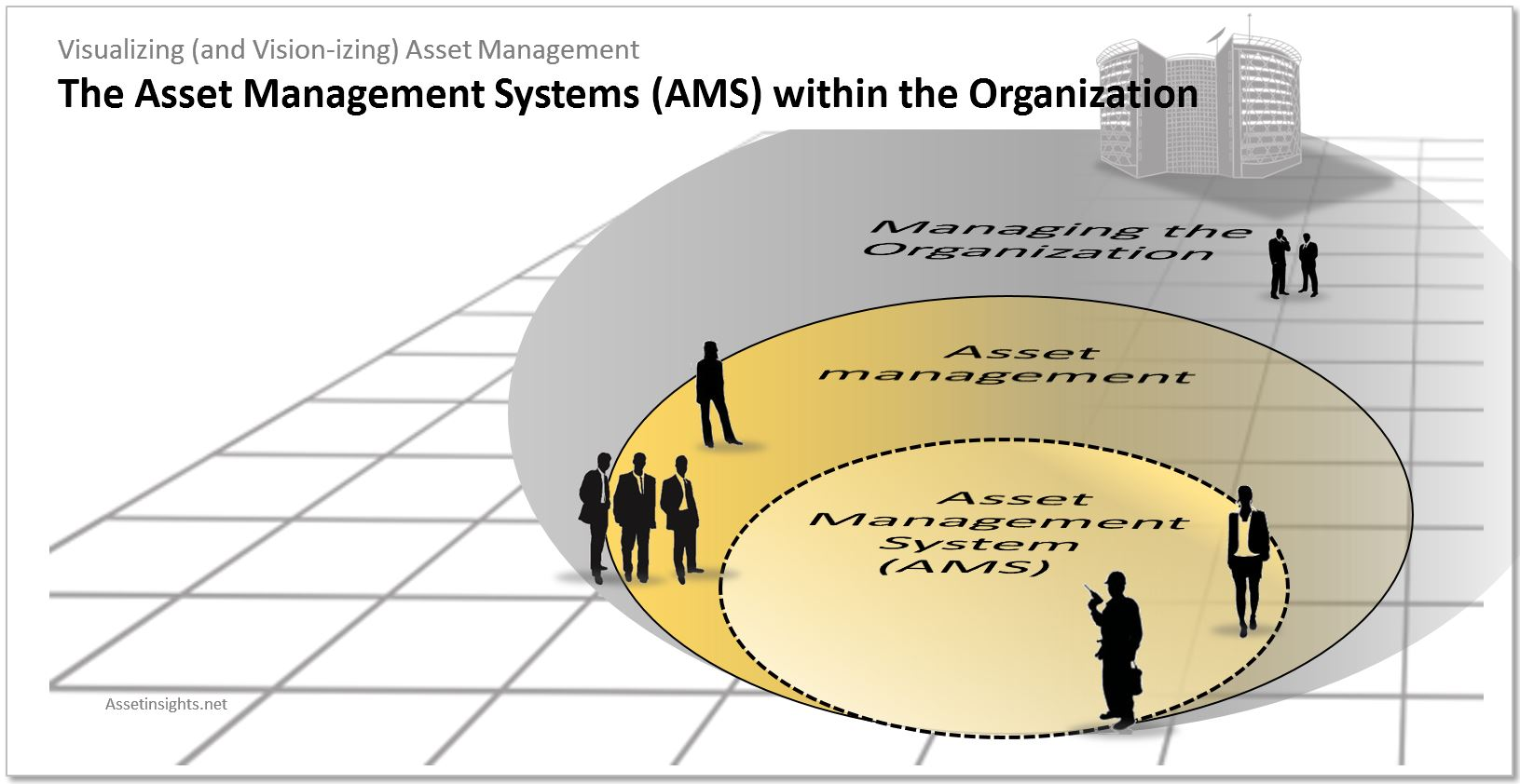 The Asset Management System (AMS) within the organization