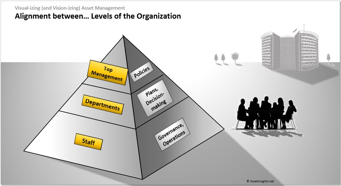Alignment is required between all levels of the organization - such as, from top management to line staff