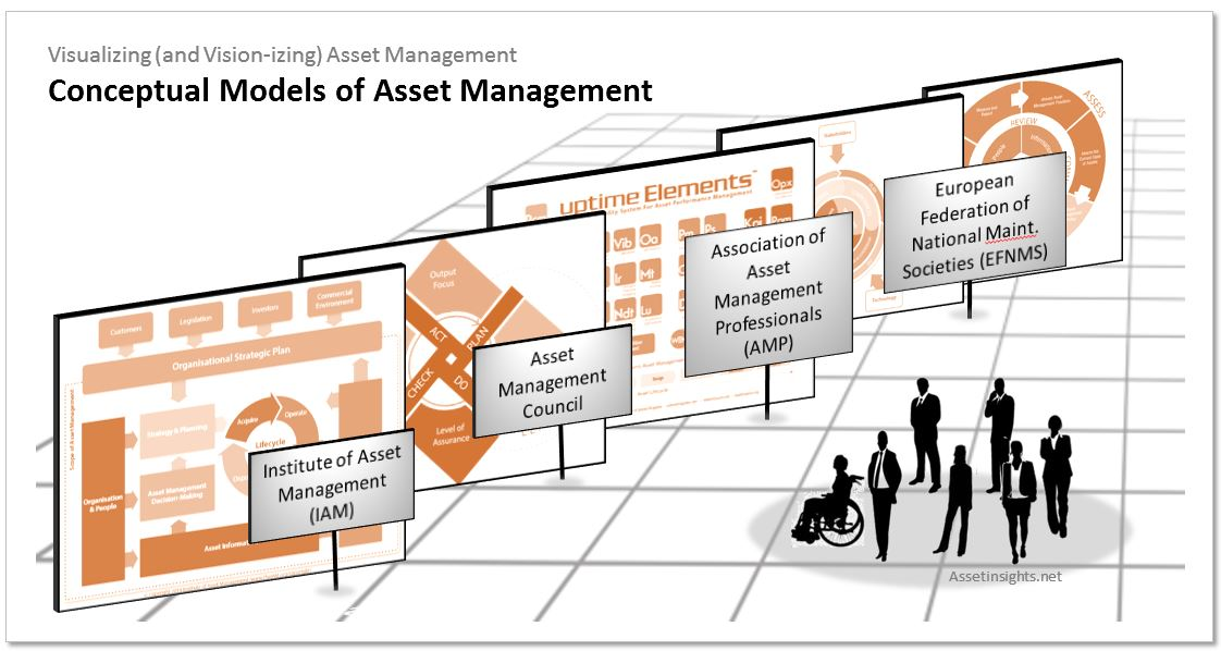 Conceptual models provide a high-level framework for sense-making of the numerous elements of asset management and how these elements interact over asset life cycles
