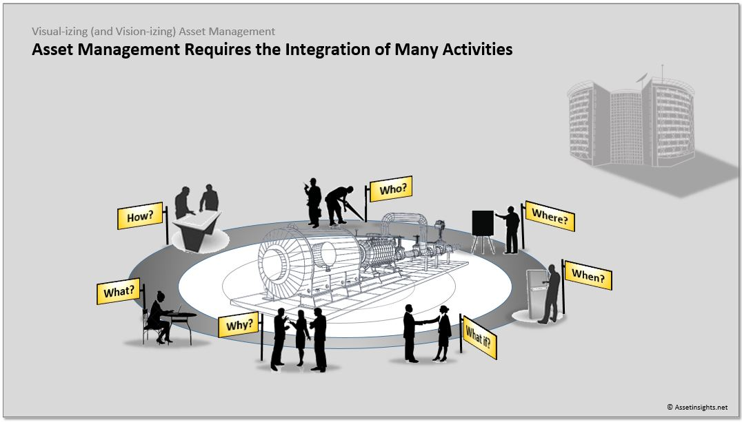 Asset management requires integration across all the W-Questions